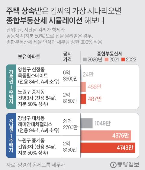 주택 상속받은 김씨의 가상 시나리오별 종합부동산세 시뮬레이션 해보니. 그래픽=김현서 kim.hyeonseo12@joongang.co.kr