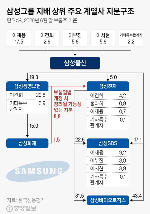 삼성 지배 상위 주요 계열사 지분구조. 그래픽=김현서 kim.hyeonseo12@joongang.co.kr