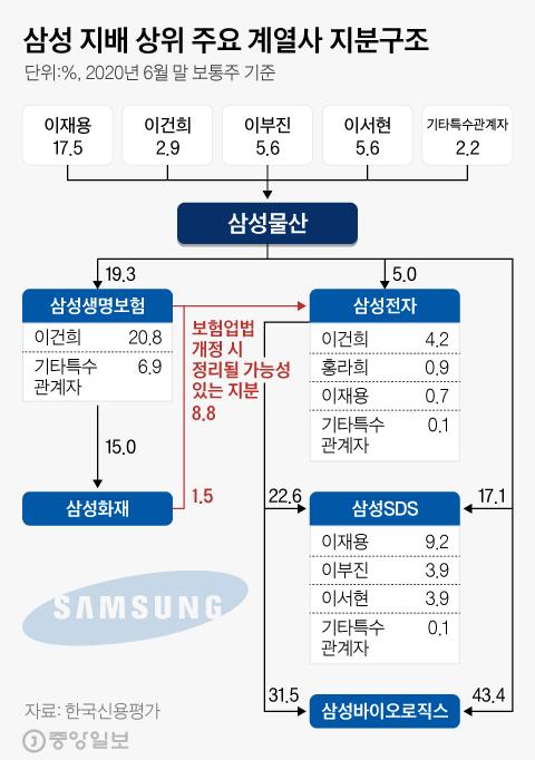 삼성그룹 지배 상위 주요 계열사 지분구조. 그래픽=김현서 kim.hyeonseo12@joongang.co.kr