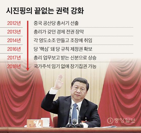 시진핑의 끝없는 권력 강화. 그래픽=김현서 kim.hyeonseo12@joongang.co.kr