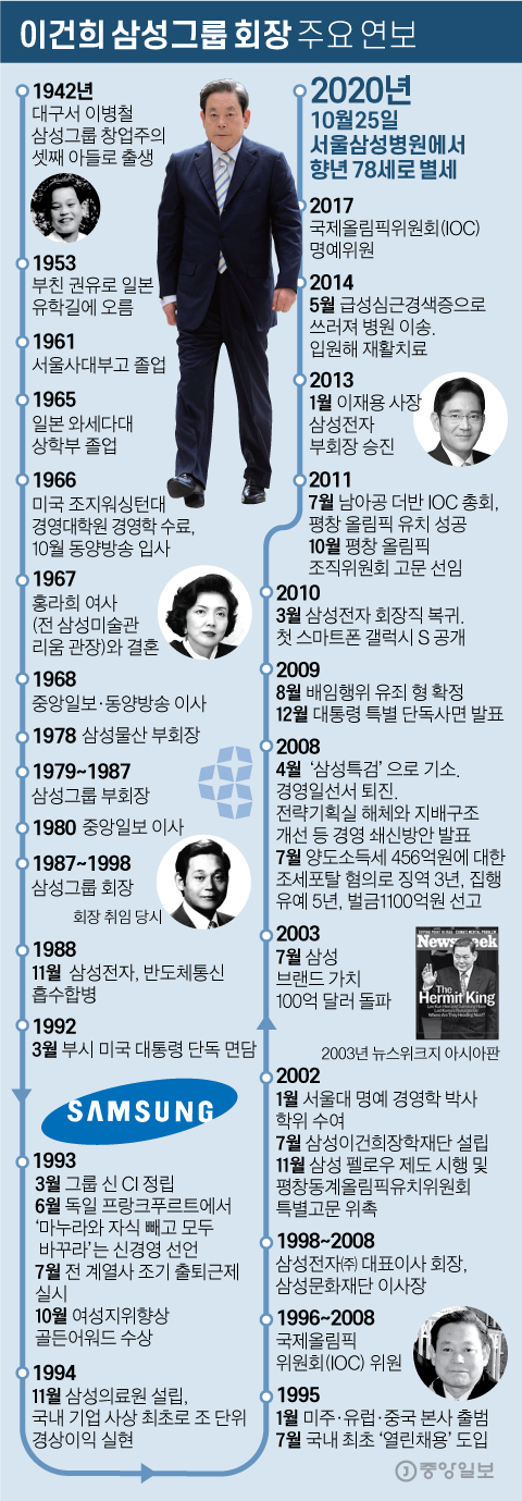 이건희 삼성그룹 회장 주요 연보. 그래픽=김영옥 기자 yesok@joongang.co.kr