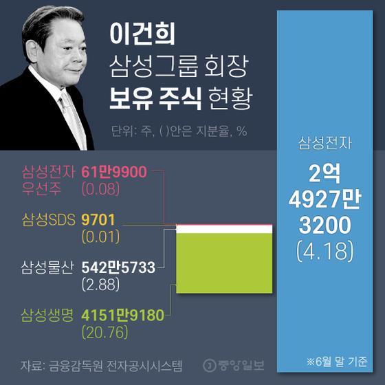 이건희 삼성그룹 회장 보유 주식 현황. 그래픽=김영희 02@joongang.co.kr