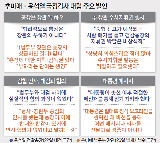 추미애 - 윤석열 국정감사 대립 주요 발언