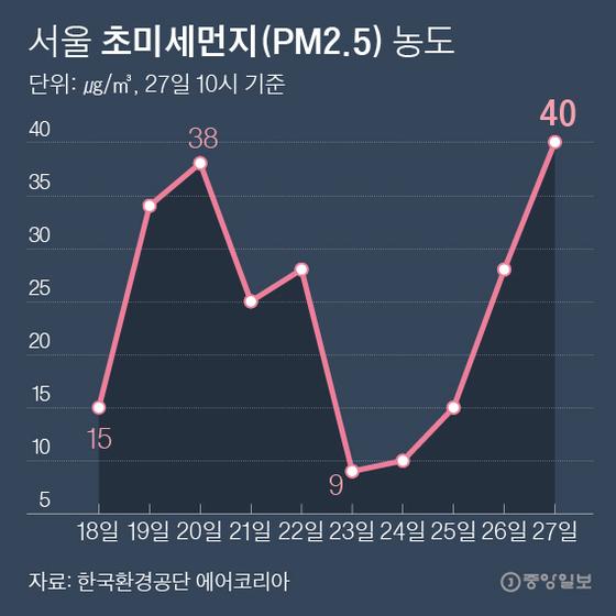 서울 초미세먼지(PM2.5) 농도. 그래픽=박경민 기자 minn@joongang.co.kr