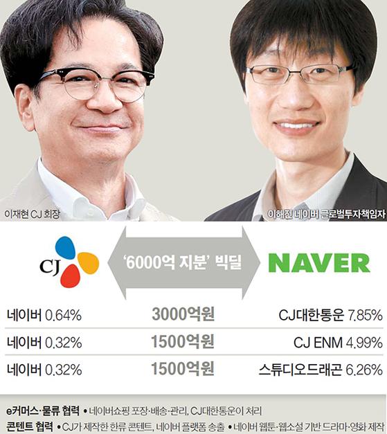 CJ·네이버 혈맹