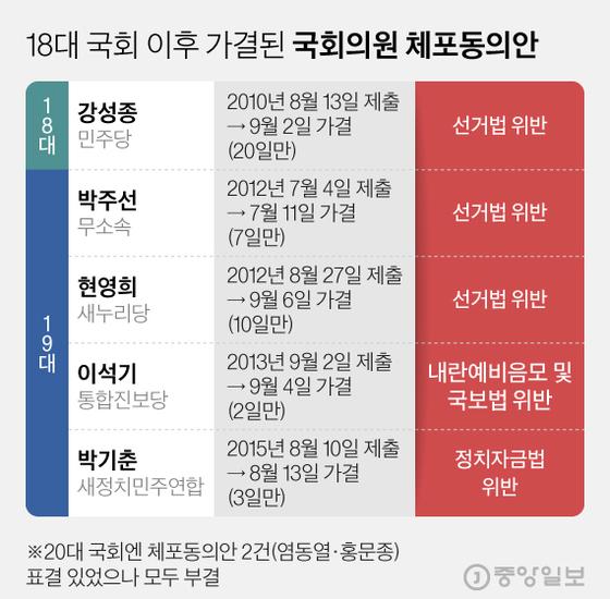 18대 국회 이후 가결된 국회의원 체포동의안. 그래픽=김현서 kim.hyeonseo12@joongang.co.kr