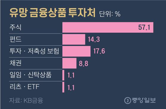 유망 금융상품 투자처. 그래픽=김영옥 기자 yesok@joongang.co.kr