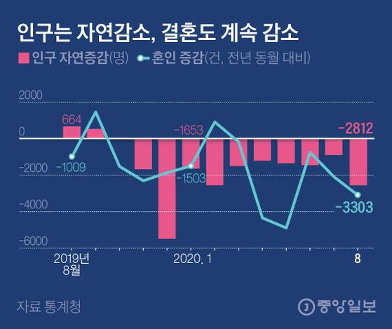 인구는 자연감소, 결혼도 계속 감소. 그래픽=김은교 kim.eungyo@joongang.co.kr