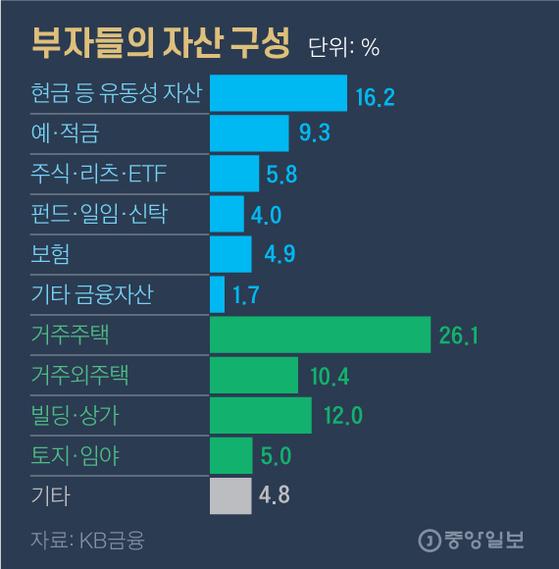 부자들의 자산 구성. 그래픽=김영옥 기자 yesok@joongang.co.kr