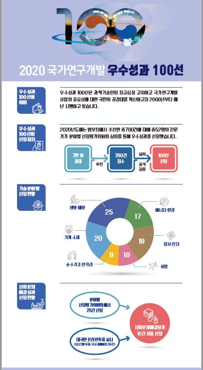 과기정통부와 한국과학기술기획평가원이 29일 '2020년 국가연구개발 우수성과 100선'을 발표했다.