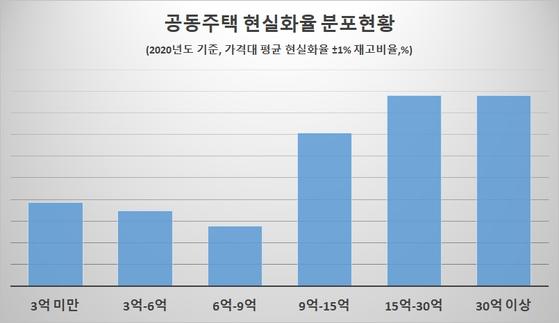 자료: 국토연구원