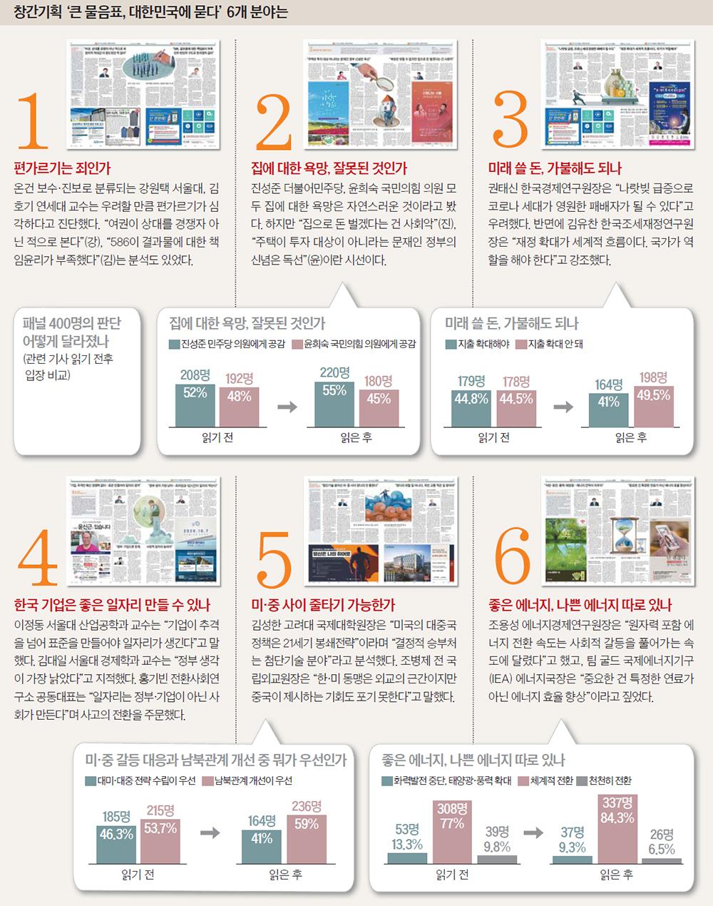 창간기획 '큰 물음표, 대한민국에 묻다' 6개 분야