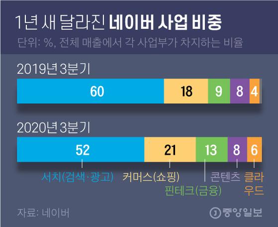 1년 새 달라진 네이버 사업 비중. 그래픽=김영옥 기자 yesok@joongang.co.kr