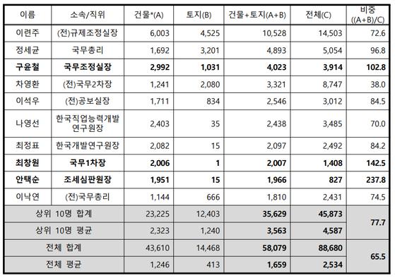 국무총리실 부동산신고액 상위 10명(단위: 백만원). 자료 경실련