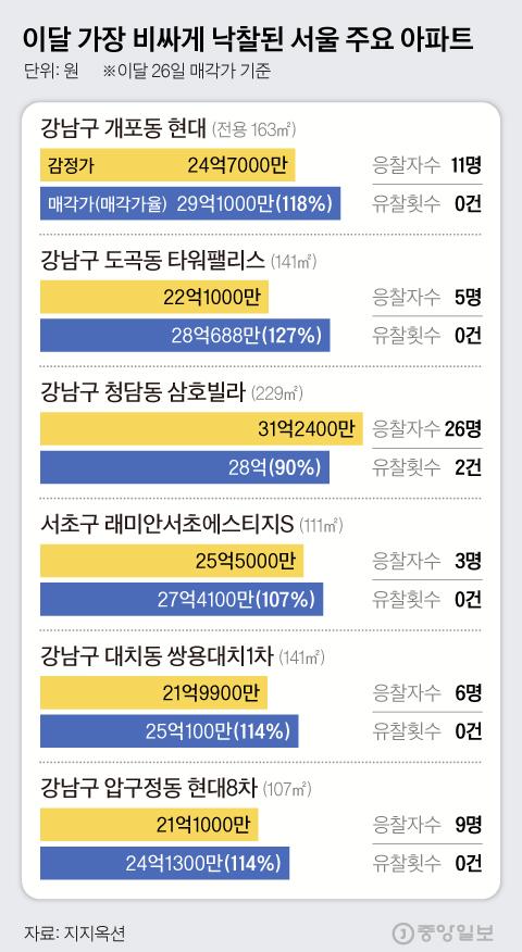 이달 가장 비싸게 낙찰된 서울 주요 아파트. 그래픽=김현서 kim.hyeonseo12@joongang.co.kr