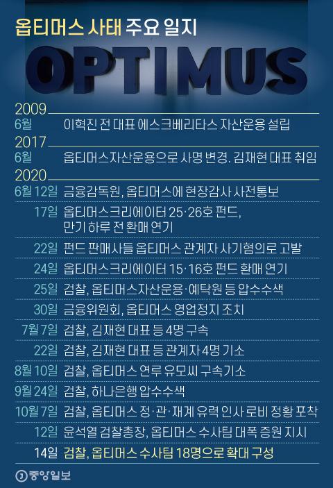 옵티머스 사태 주요 일지. 그래픽=신재민 기자 shin.jaemin@joongang.co.kr