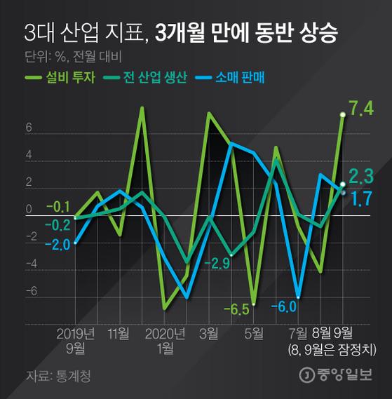 3대 산업 지표 동반 상승. 그래픽=김경진 기자 capkim@joongang.co.kr