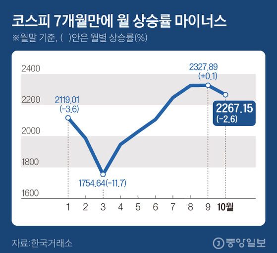 코스피 7개월만에 월 상승률 마이너스. 그래픽=김현서 kim.hyeonseo12@joongang.co.kr
