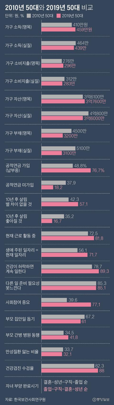 2010년 50대와 2019년 50대 비교. 그래픽=박경민 기자 minn@joongang.co.kr