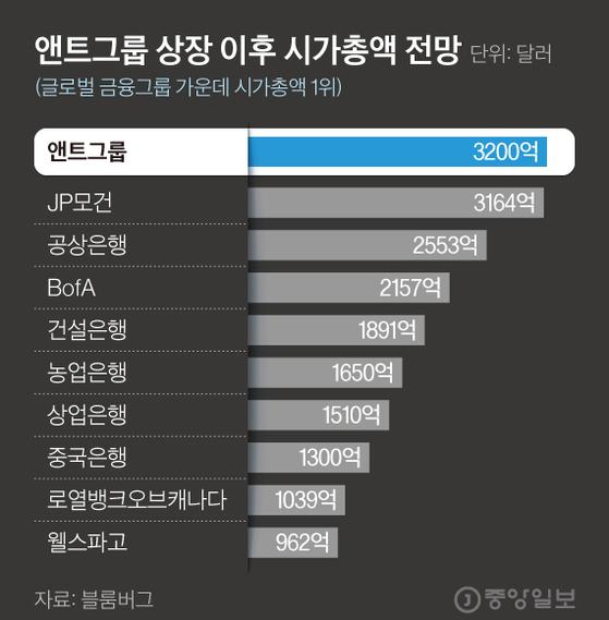 IPO에 제동이 걸리지 않았다면 앤트그룹의 시총은 이 정도 규모로 전망됐다. 그래픽=김현서 kim.hyeonseo12@joongang.co.kr