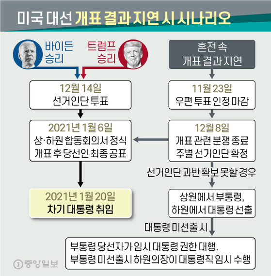 미 대선 개표 결과 지연 시나리오. 그래픽=신재민 기자 shin.jaemin@joongang.co.kr