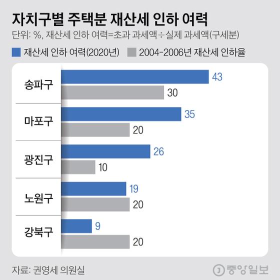 자치구별 주택분 재산세 인하 여력. 그래픽=김현서 kim.hyeonseo12@joongang.co.kr