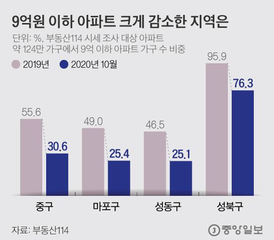 9억원 이하 아파트 크게 감소한 지역은. 그래픽=김현서 kim.hyeonseo12@joongang.co.kr