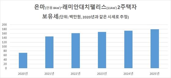 번호 : 김종필 세무사