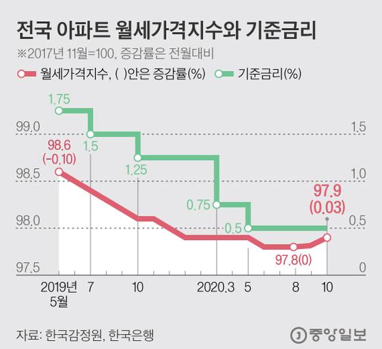 전국 아파트 월세가격지수와 기준금리. 그래픽=김현서 kim.hyeonseo12@joongang.co.kr