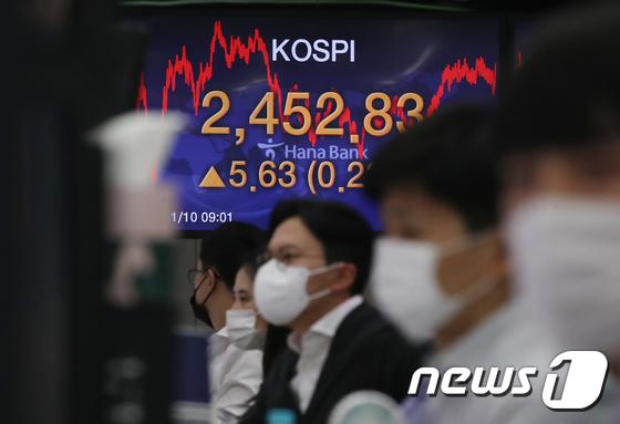 10일 오후 서울 중구 하나은행 명동점 딜링룸 전광판에 코스피 지수가 전날보다 5.63(0.23%) 포인트 오른 2452.83을 나타내고 있다. 이날 코스피는 코로나19 백신 개발에 대한 기대감이 증시에 반영돼 전날(2447.20) 기록한 연중 최고치를 하루 만에 갈아치웠다. 뉴스1