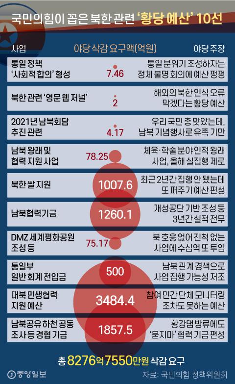 국민의힘이 꼽은 북한 관련 '황당 예산' 10선. 그래픽=신재민 기자 shin.jaemin@joongang.co.kr