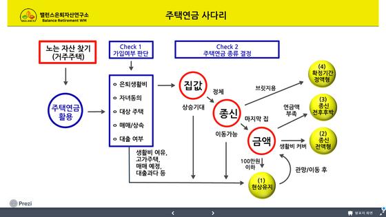 주택연금사다리 도표. [자료 김진영]
