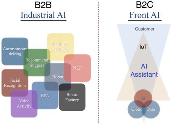 AI의 용도에 따른 분류