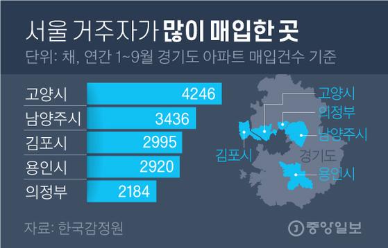 서울 거주자가 많이 매입한 곳. 그래픽=김영옥 기자 yesok@joongang.co.kr