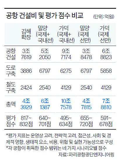 김해, 가덕도 평가결과