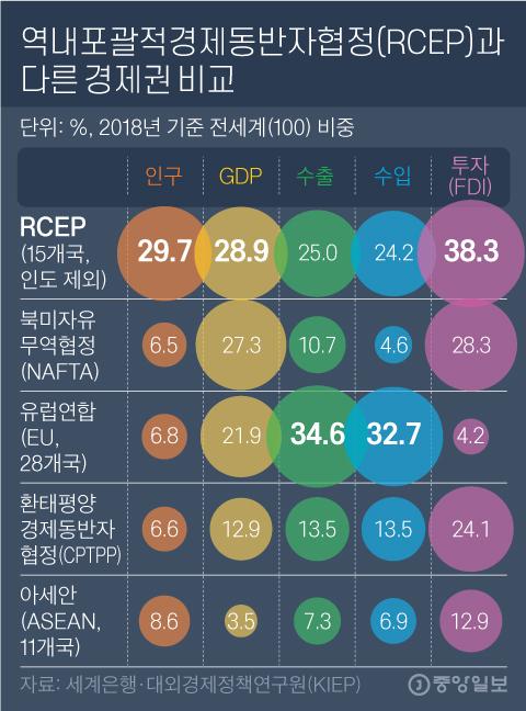 역내포괄적경제동반자협정(RCEP)과 다른 경제권 비교그래픽=김영옥 기자 yesok@joongang.co.kr