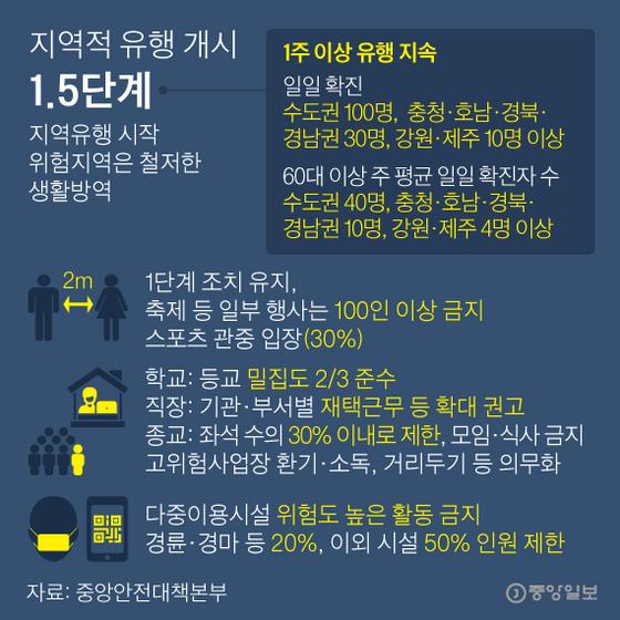 거리두기 다섯 단계로 세분화. 그래픽=박경민 기자 minn@joongang.co.kr