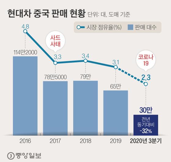 현대차 중국 판매 현황. 그래픽=김현서 kim.hyeonseo12@joongang.co.kr