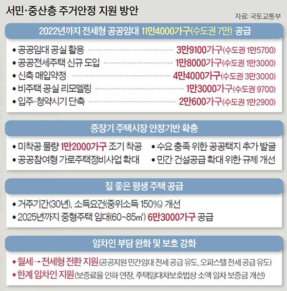 서민·중산층 주거안정 지원 방안
