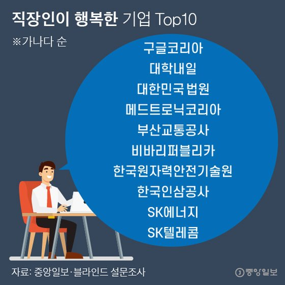 직장인이 행복한 기업 Top10. 그래픽=박경민 기자 minn@joongang.co.kr