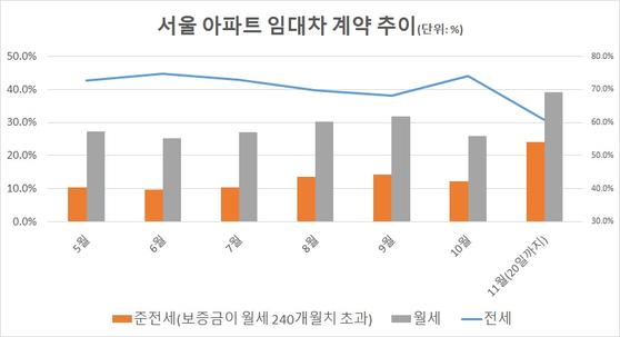 계약일 기준. 자료: 서울부동산정보광장
