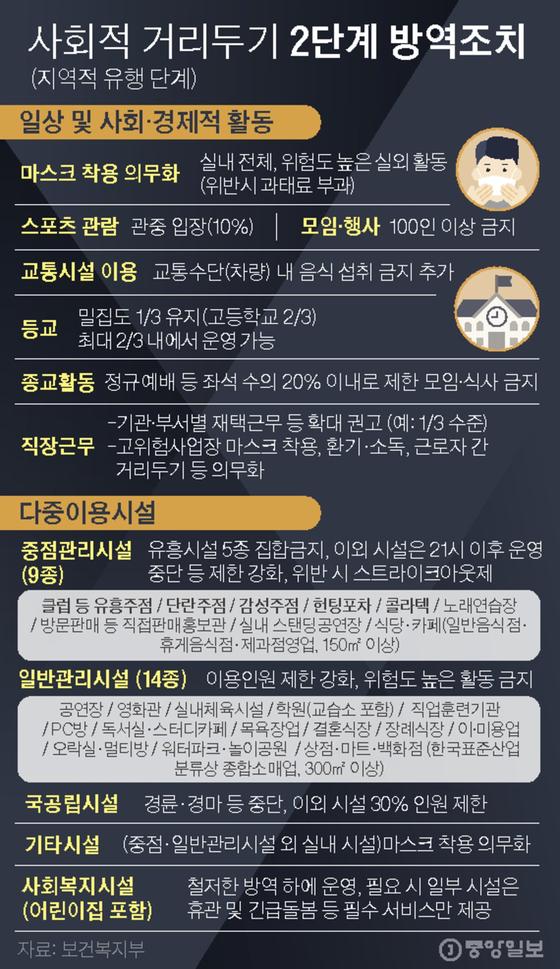 사회적 거리두기 2단계 방역조치. 김경진 기자 capkim@joongang.co.kr