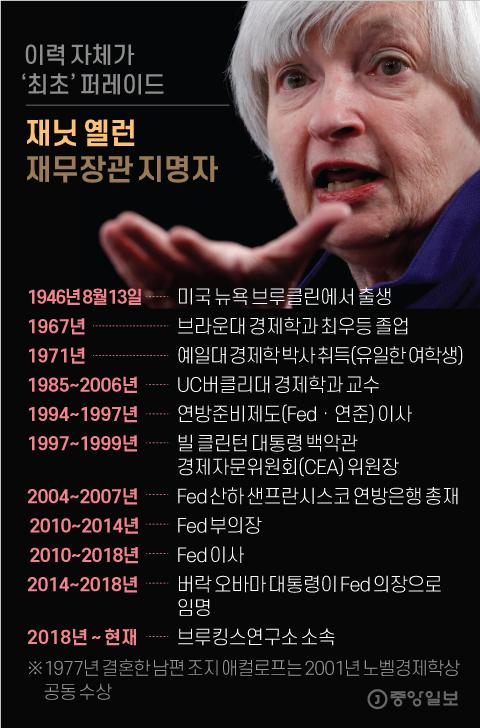 재닛 옐런 재무장관 지명자. 그래픽=김영옥 기자 yesok@joongang.co.kr
