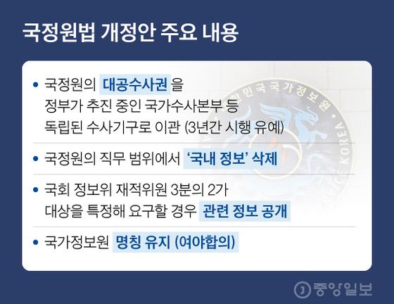 국정원법 개정안 주요 내용. 그래픽=김현서 kim.hyeonseo12@joongang.co.kr