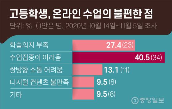 고등학생, 온라인 수업의 불편한 점. 그래픽=김영옥 기자 yesok@joongang.co.kr