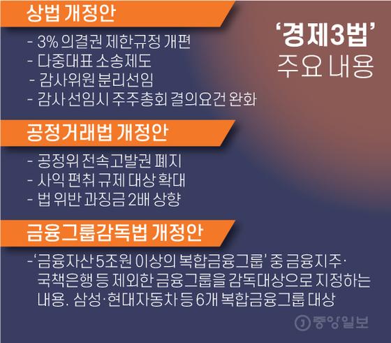 '경제3법' 주요 내용. 그래픽=김영옥 기자 yesok@joongang.co.kr