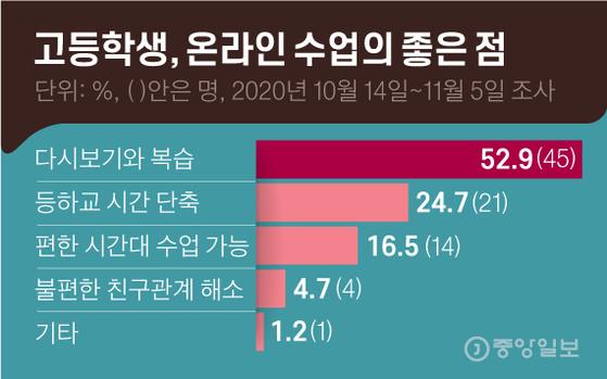 고등학생, 온라인 수업의 좋은 점. 그래픽=김영옥 기자 yesok@joongang.co.kr