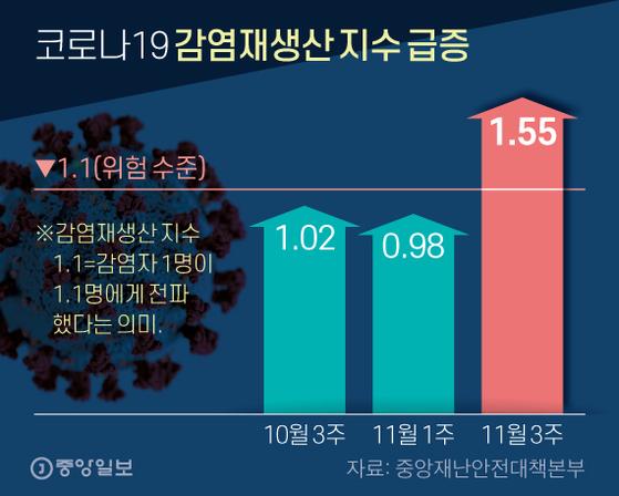 코로나19 감염재생산 지수 급증. 그래픽=신재민 기자 shin.jaemin@joongang.co.kr