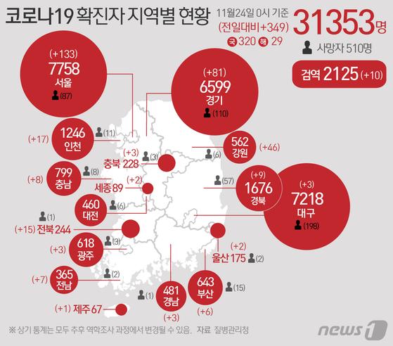 질병관리청 중앙방역대책본부에 따르면 23일 0시 기준 코로나19 확진자는 349명 증가한 3만1353명으로 나타났다. 뉴스1