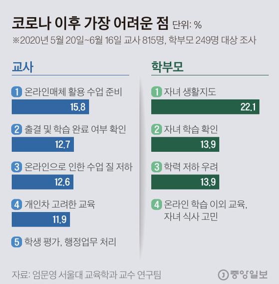 코로나 19, 교사와 학부모는 어떤 점이 고민일까. 그래픽=김현서 kim.hyeonseo12@joongang.co.kr